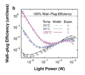 An LED's power conversion (wall-plug) efficiency varies inversely with its optical output power. Wall-plug efficiency can exceed 100%, the unity efficiency, at low applied voltages and high temperatures. Image credit: Santhanam, et al. ©2012 American Physical Society