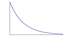 Curva esponenziale di Boltzmann-Gibbs
