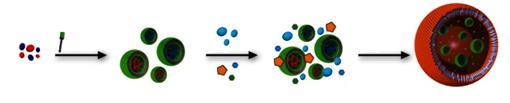 Da sinistra a destra: le sostanze sono confinate in piccole sfere (gli organelli) e mischiate con reagenti ed enzimi. Tutto questo confinato all'interno di una parete cellulare polimerica.